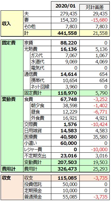 2020年1月家計簿