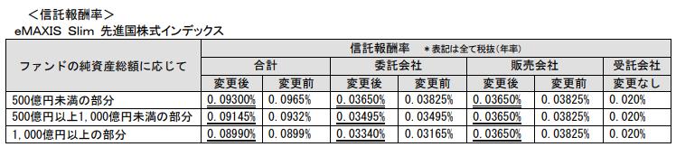 スリム先進国株式コスト