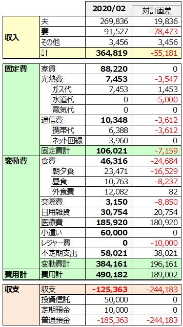 2020年2月家計簿