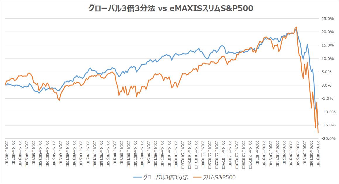 グローバル3倍3分法 vs eMAXISスリムS&P500(騰落率)