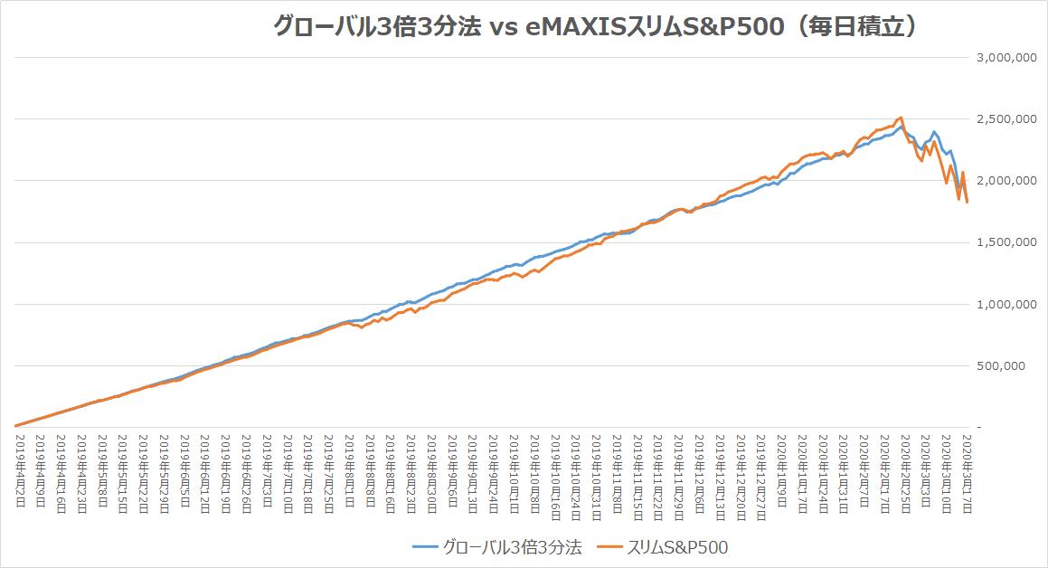 グローバル3倍3分法 vs eMAXISスリムS&P500(毎日積立)