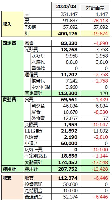 2020年3月家計簿