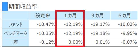 SBIバンガードS&P500 3月レポート抜粋