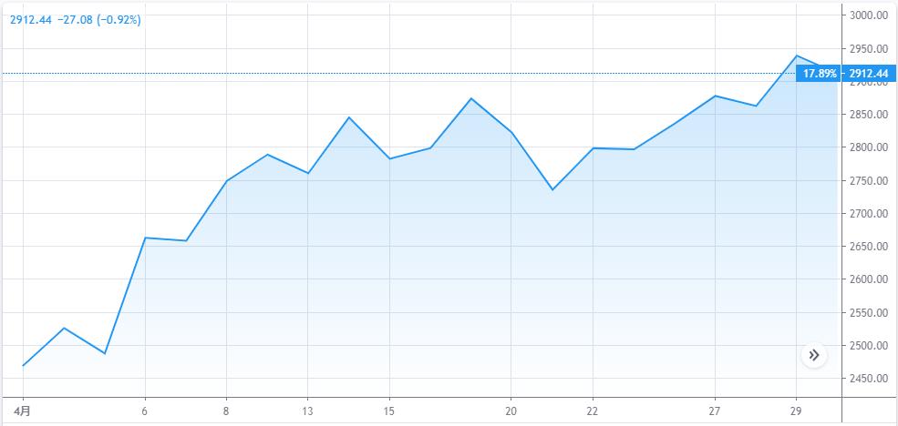 2020年4月S&P500チャート