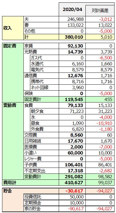 2020年4月家計簿