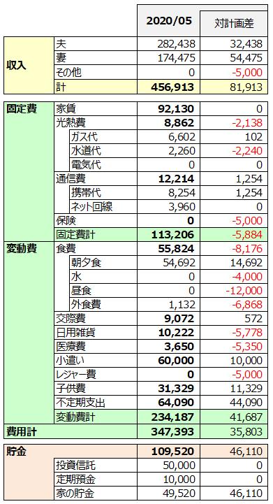 2020年6月家計簿