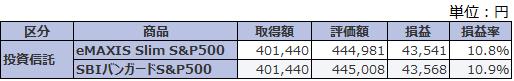 SBIバンガード・eMAXISスリムS&P500 運用結果