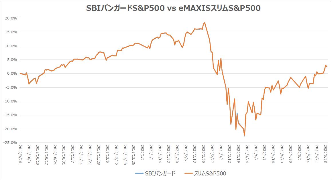 SBIバンガード・eMAXISスリムS&P500 基準価額比較