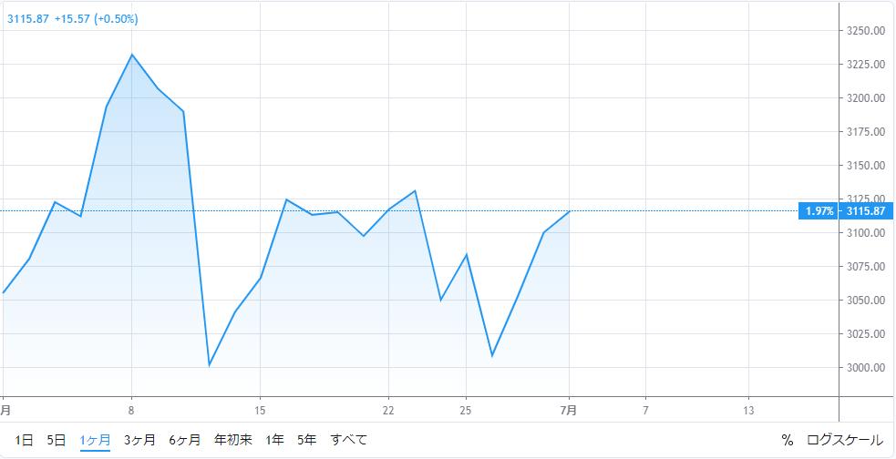 S&P5001ヶ月チャート