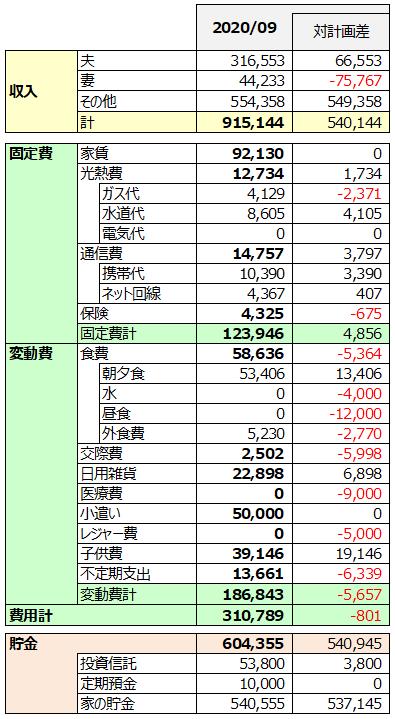 2020年9月家計簿