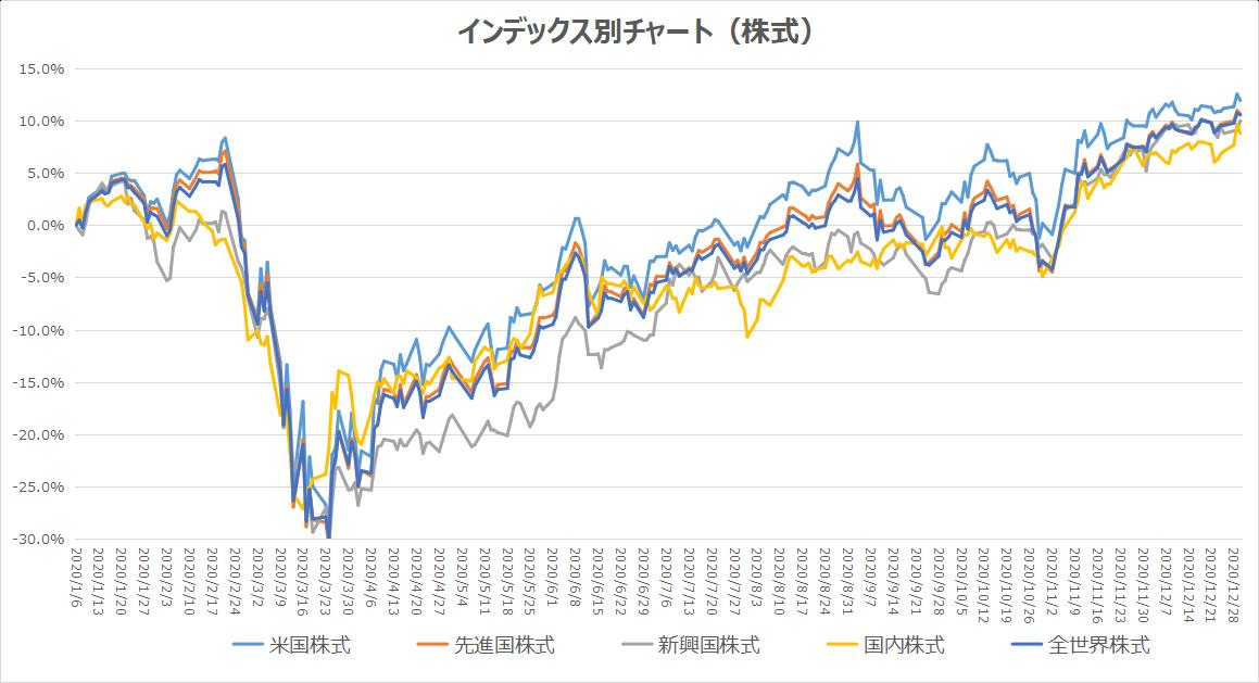 インデックス別チャート(株式)