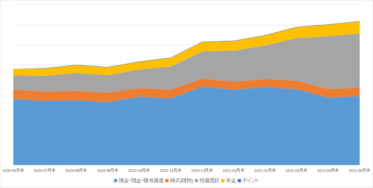 マネーフォワード 資産推移グラフ