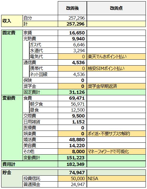 20代男性・独身の家計簿(改善後)